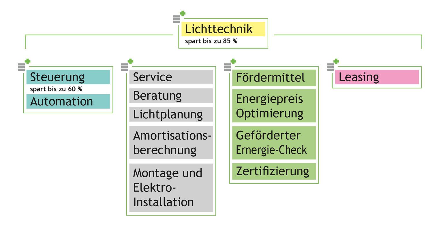 Multi Spar Konzept Organigramm protec ENERGYPLUS GmbH